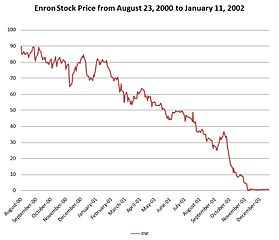 A line graph of Enron's stock price (in USD) from April 23, 2000 to January 11, 2002. Data compiled from Enron Securities Litigation Web Site